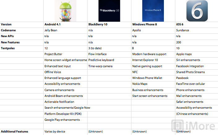 How Ios 6 S Flagship Features Compare To Past Versions And To Android 4 1 Blackberry 10 And
